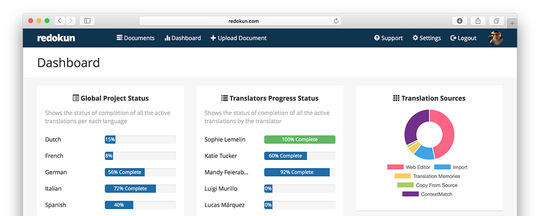 Keeping an eye on the translation status with the new Dashboard