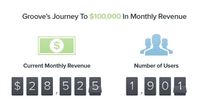 Groove's Startup Journey Blog