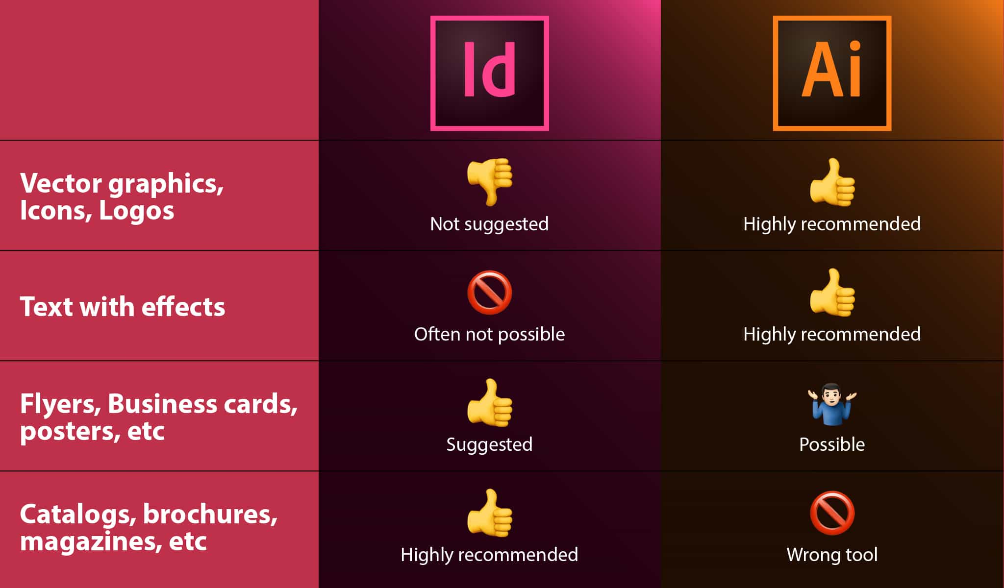 InDesign vs Illustrator: Learn when to use them
